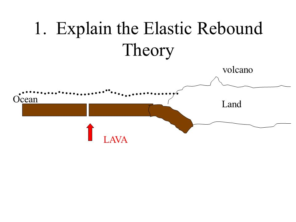 1. Explain the Elastic Rebound Theory