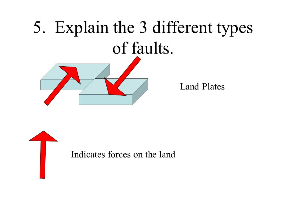 5. Explain the 3 different types of faults.