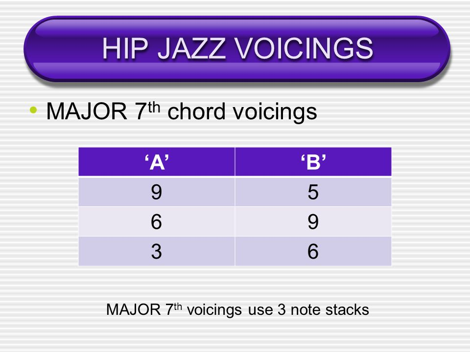 HIP JAZZ VOICINGS MAJOR 7th chord voicings 'A' 'B' 9 5 6 3