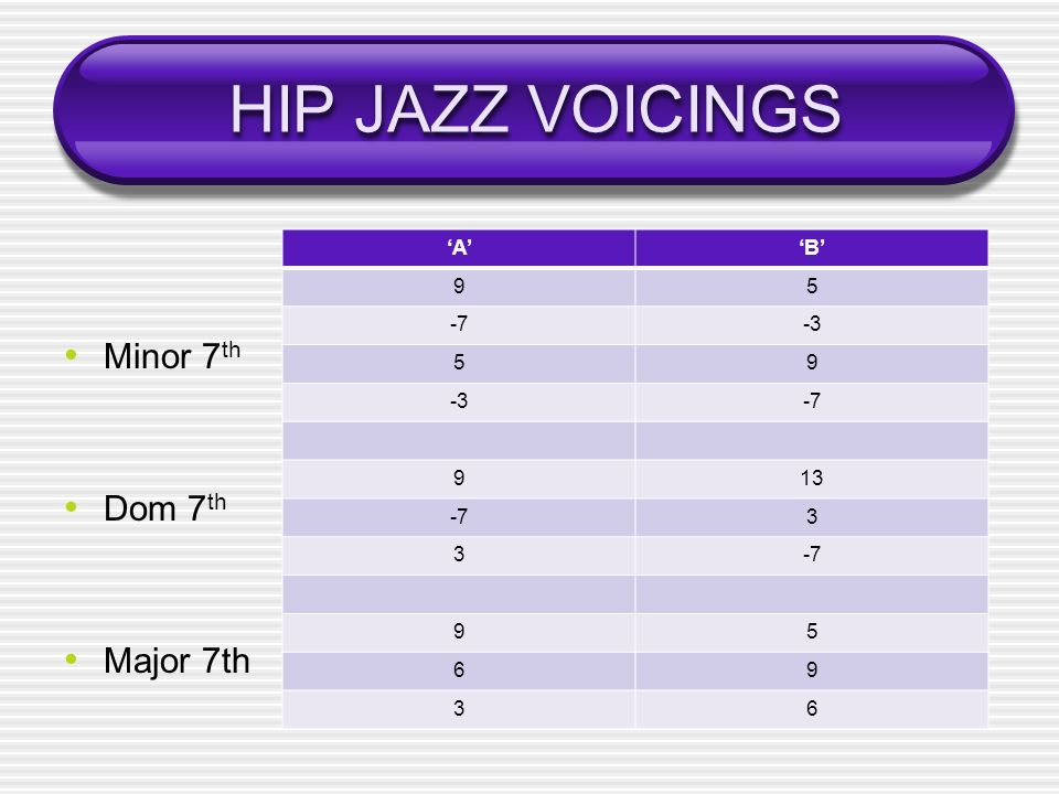 HIP JAZZ VOICINGS Minor 7th Dom 7th Major 7th 'A' 'B' 9 5 -7 -3 13 3 6