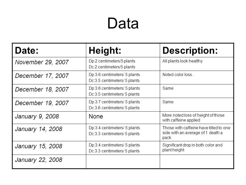 Data Date: Height: Description: November 29, 2007 December 17, 2007