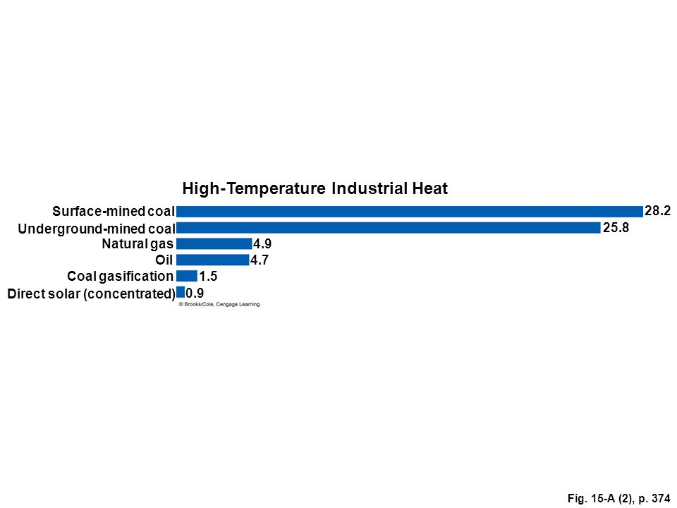 High-Temperature Industrial Heat
