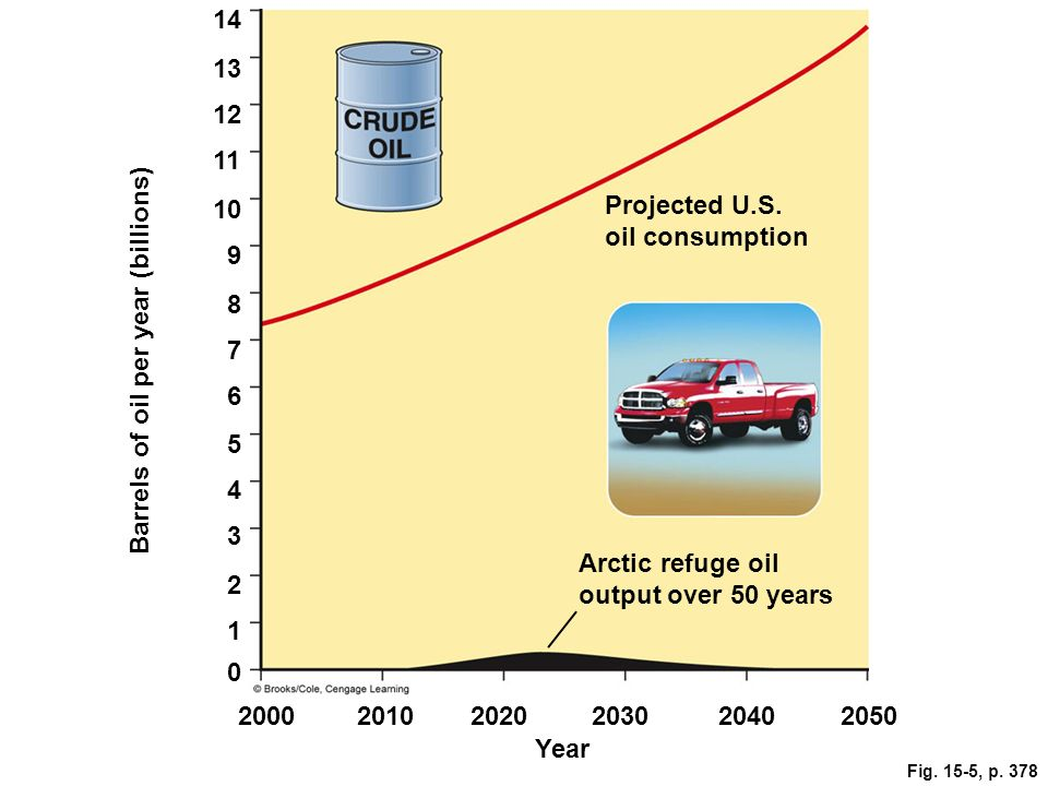 Projected U.S. oil consumption