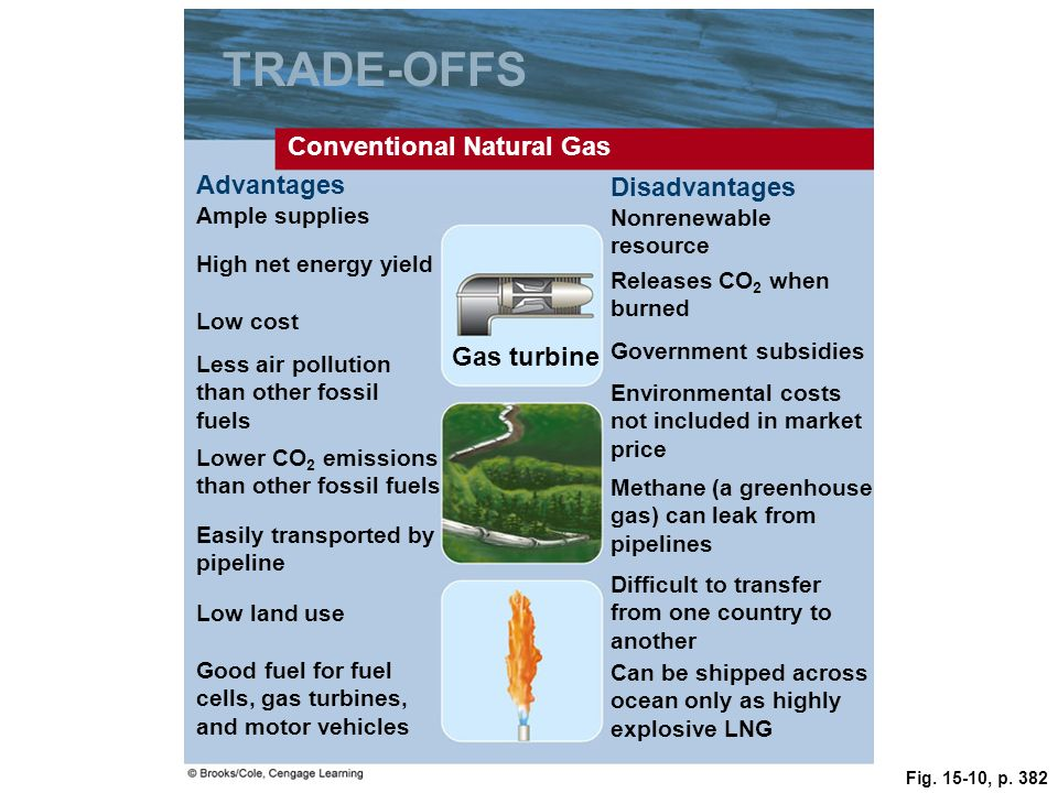 TRADE-OFFS Conventional Natural Gas Advantages Disadvantages