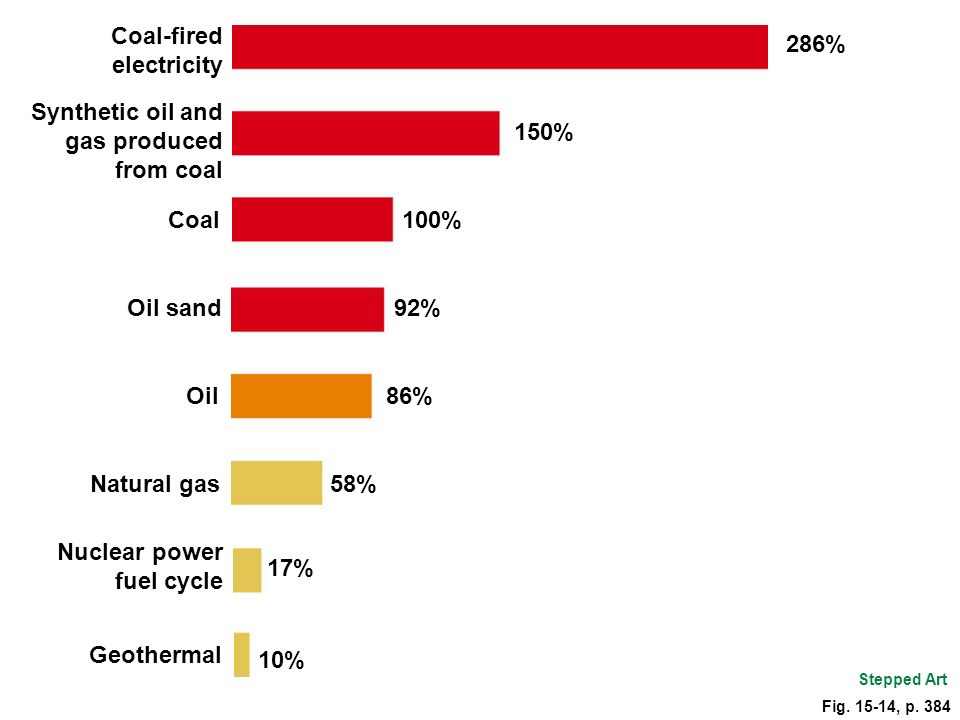 Coal-fired electricity 286%