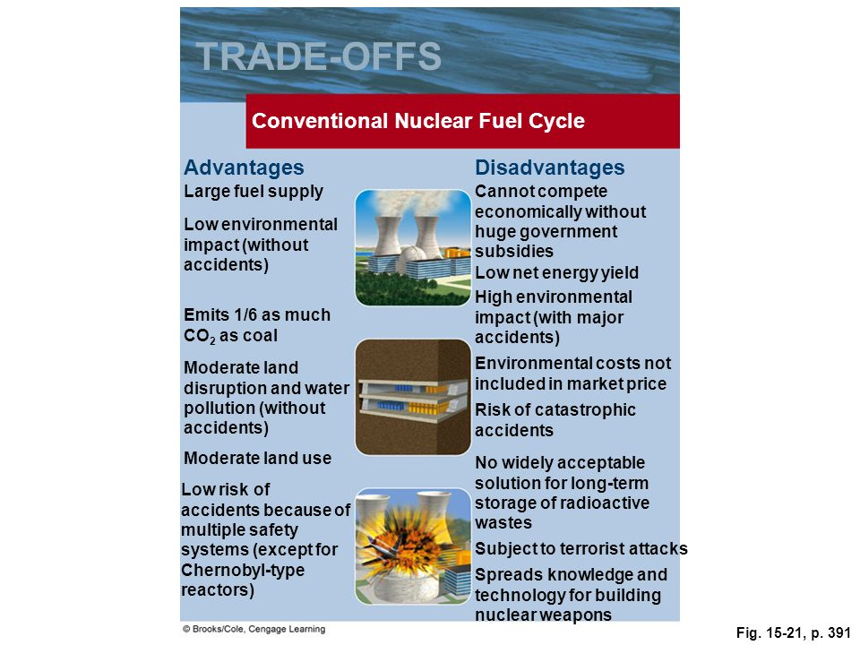 TRADE-OFFS Conventional Nuclear Fuel Cycle Advantages Disadvantages