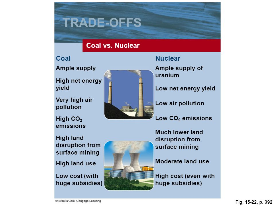 TRADE-OFFS Coal vs. Nuclear Coal Nuclear Ample supply