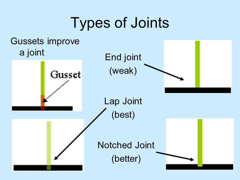 Types of Joints Gussets improve a joint End joint (weak) Lap Joint