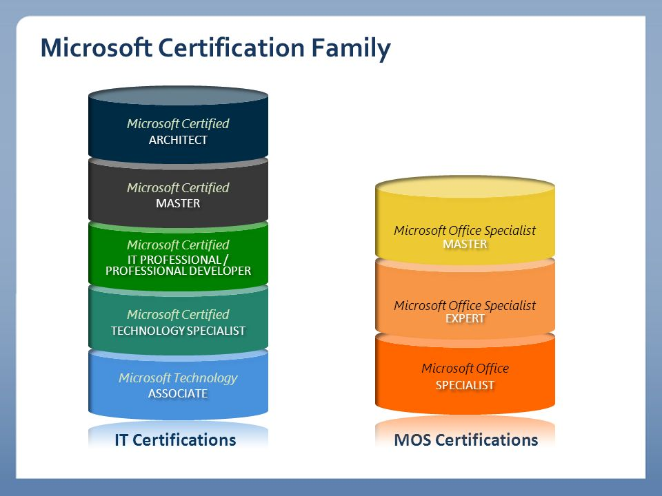 Microsoft Certification Family
