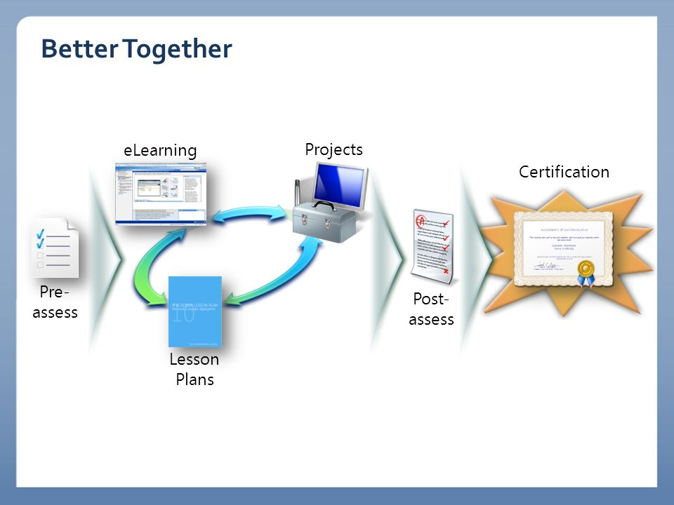 Better Together eLearning Projects Certification Pre-assess