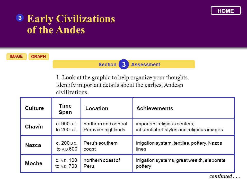 early civilization assessment Assessment measures in home learning lesson 3 grade 6 ancient civilizations 24 oak meadow making and playing the egyptian game of senet (continued) rules.