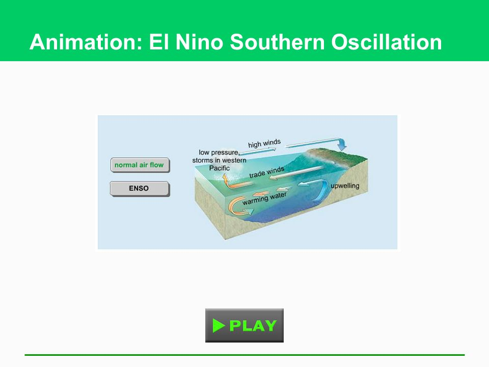 Animation: El Nino Southern Oscillation