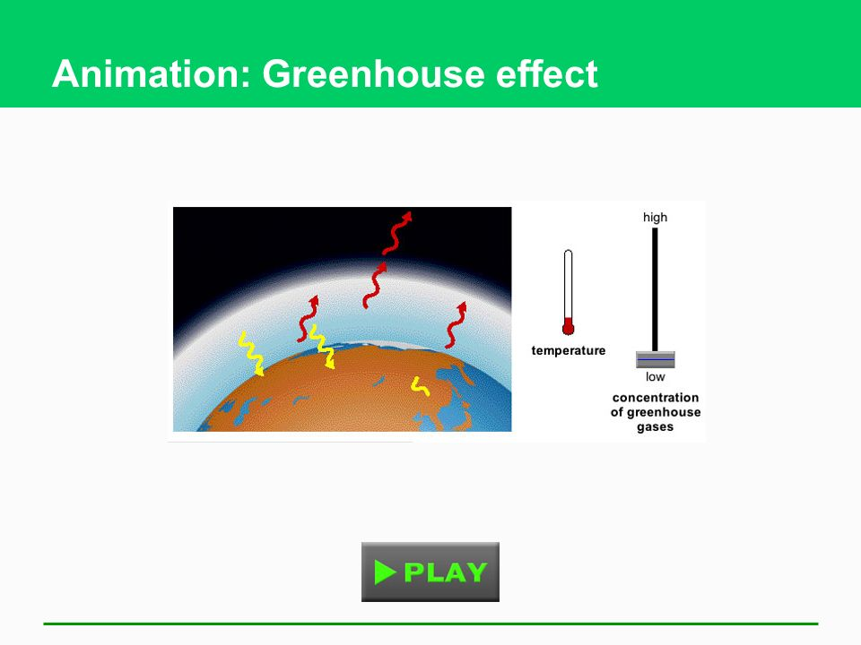 the green house effect The greenhouse effect is the process in which the emission of infrared radiation by the atmosphere warms a planet's surface the name comes from an analogy with the warming of air inside a greenhouse compared to the air outside the greenhouse.