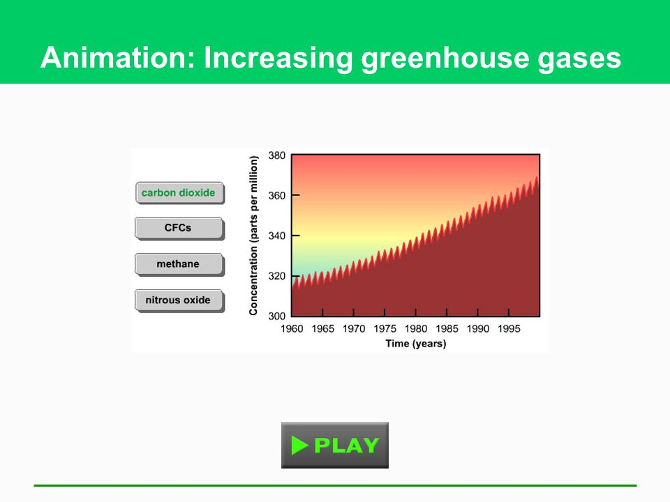Animation: Increasing greenhouse gases