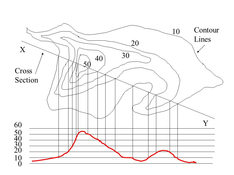 Contour Lines X Cross Section Y