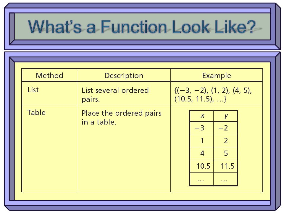 What's a Function Look Like