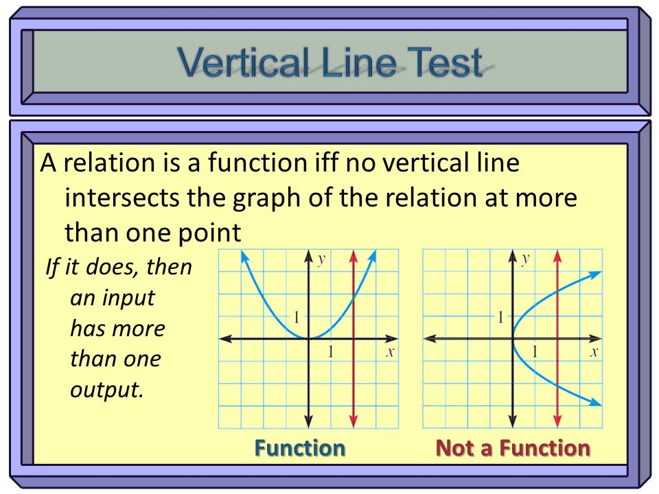 Vertical Line Test A relation is a function iff no vertical line intersects the graph of the relation at more than one point.