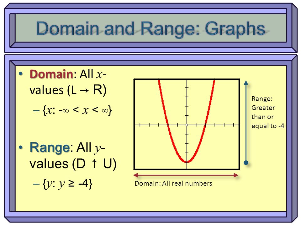 Domain and Range: Graphs