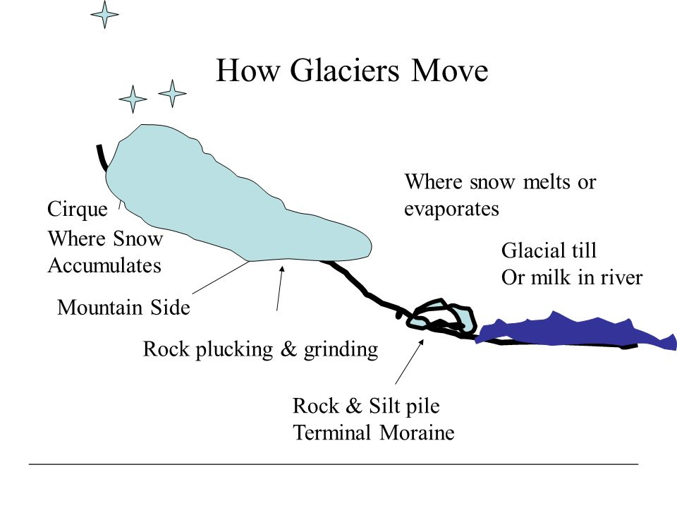 How Glaciers Move Where snow melts or evaporates Cirque Where Snow