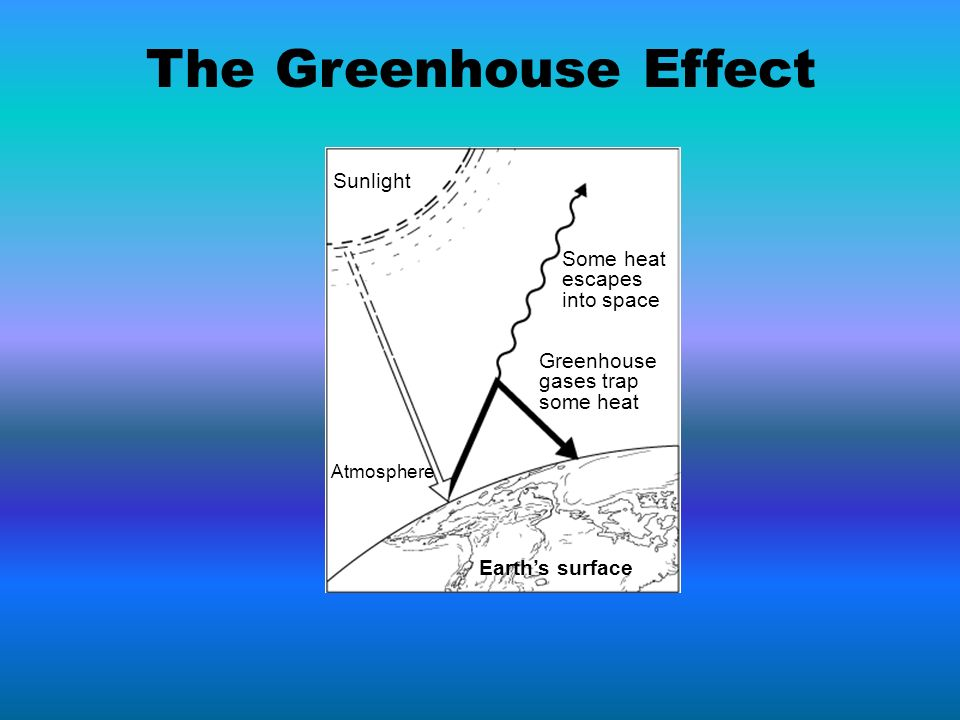 The Greenhouse Effect Sunlight Some heat escapes into space Greenhouse