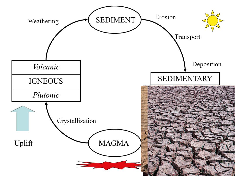 SEDIMENT Volcanic IGNEOUS Plutonic SEDIMENTARY Uplift MAGMA Erosion