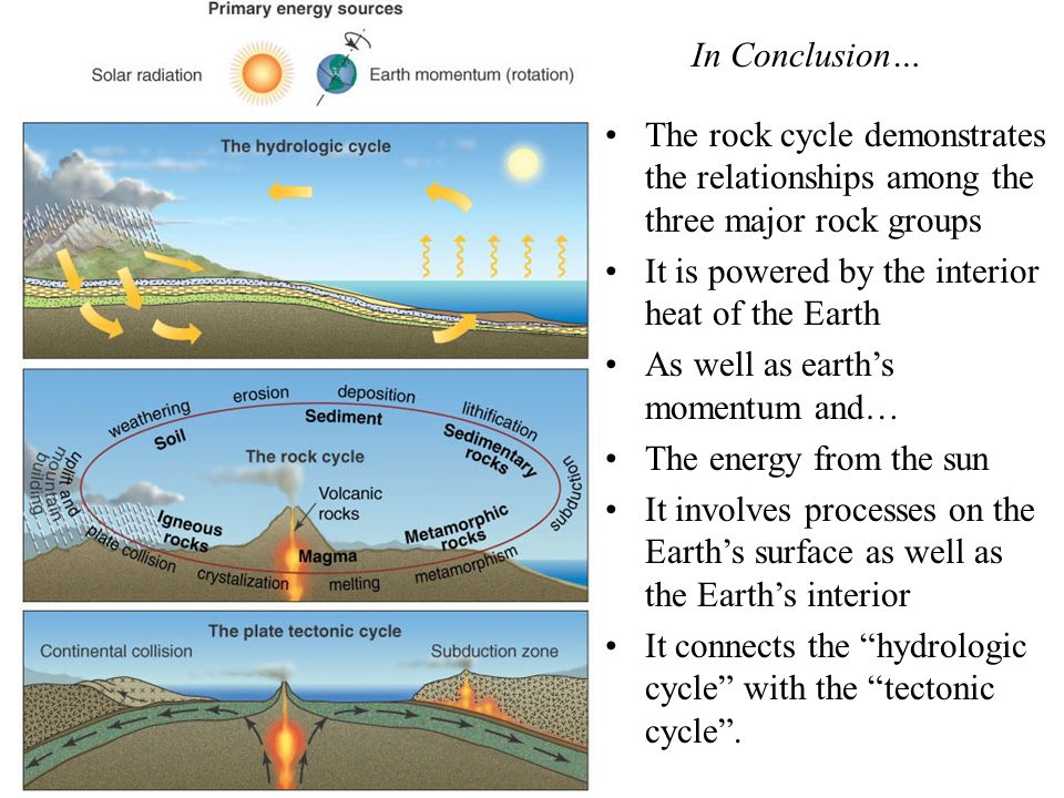 In Conclusion… The rock cycle demonstrates the relationships among the three major rock groups. It is powered by the interior heat of the Earth.