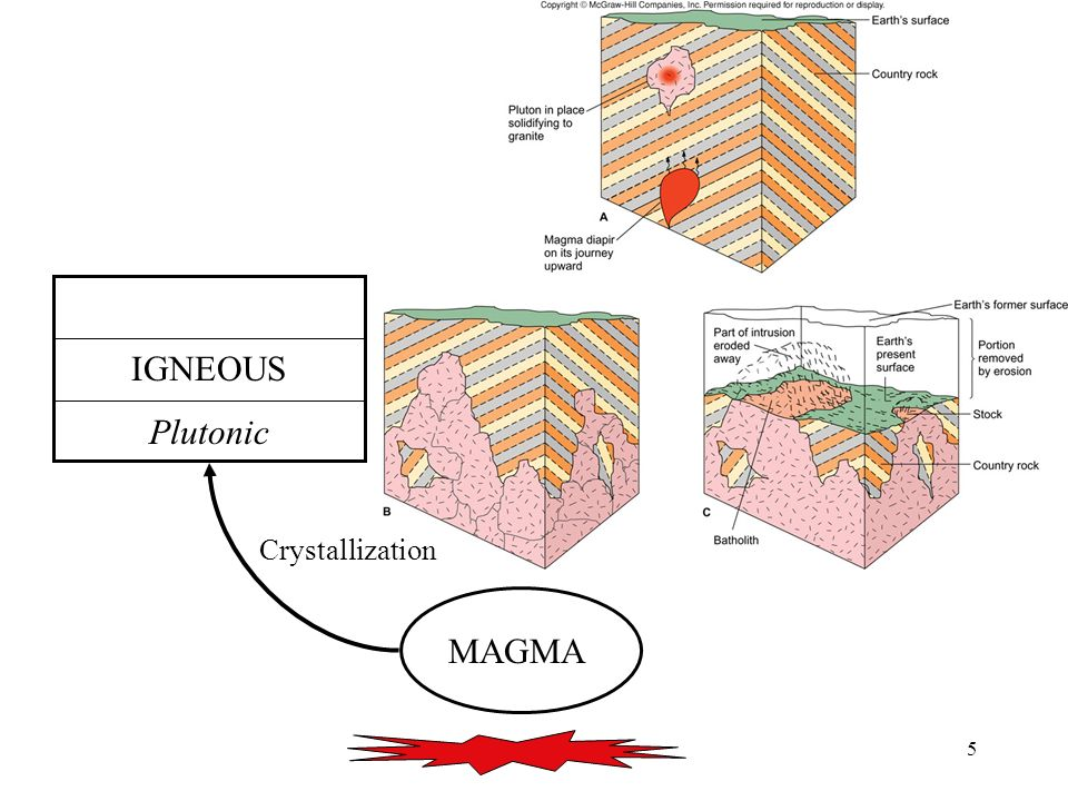 IGNEOUS Plutonic Crystallization MAGMA