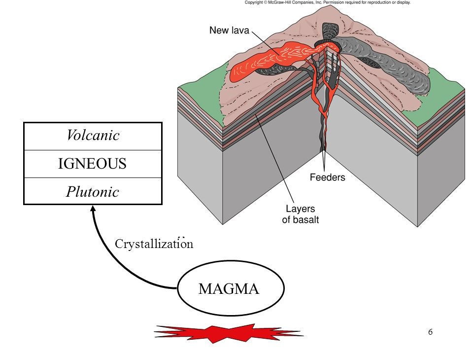 Volcanic IGNEOUS Plutonic Crystallization MAGMA
