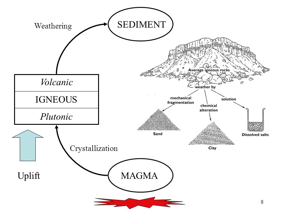 SEDIMENT SEDIMENT Volcanic IGNEOUS Plutonic Uplift MAGMA Weathering