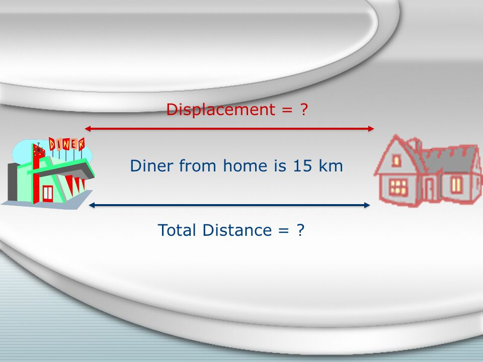 Displacement = Diner from home is 15 km Total Distance =
