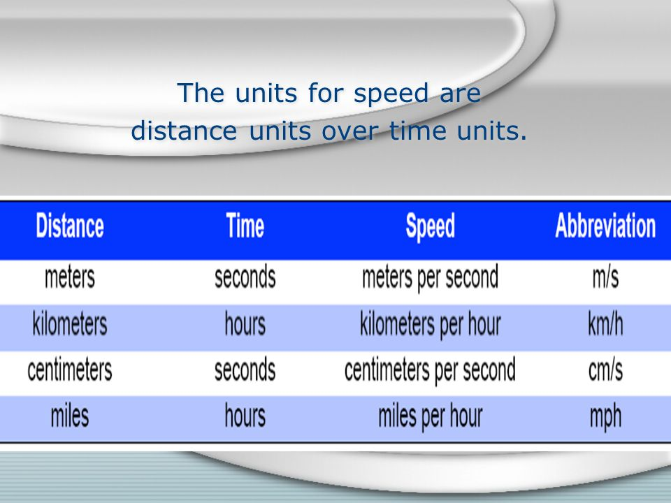 distance units over time units.