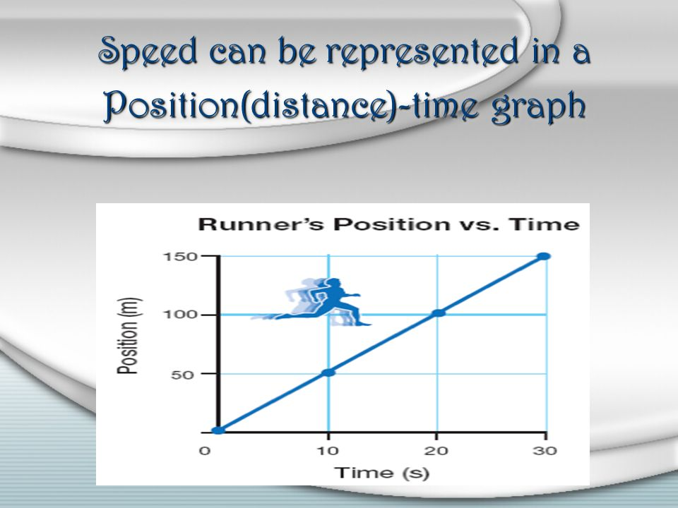 Speed can be represented in a Position(distance)-time graph
