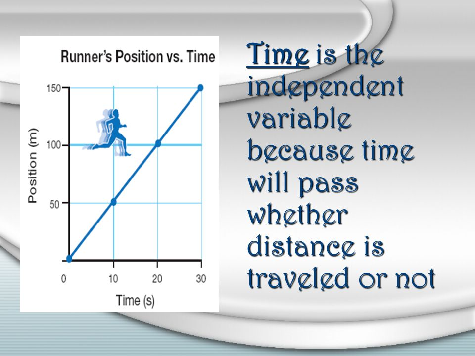 Time is the independent variable because time will pass whether distance is traveled or not