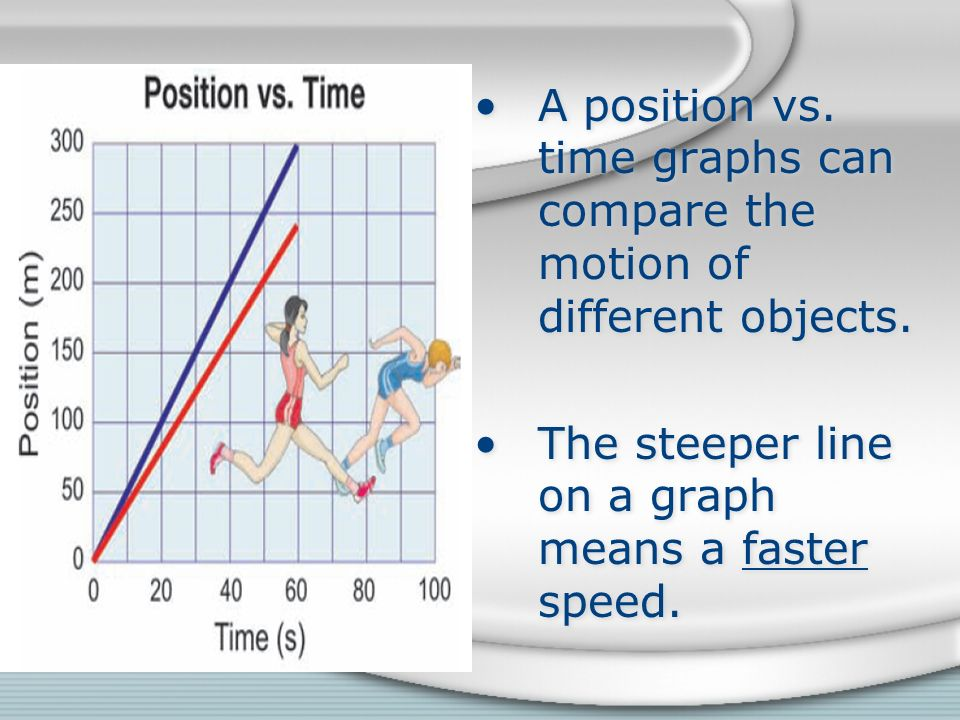 A position vs. time graphs can compare the motion of different objects.