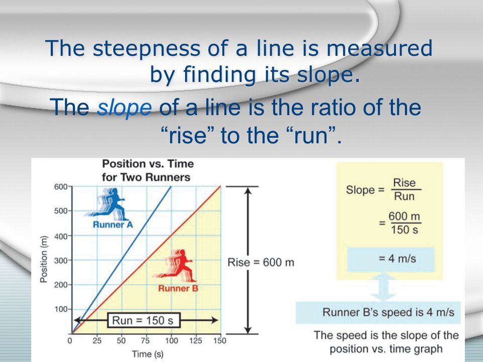The slope of a line is the ratio of the rise to the run .