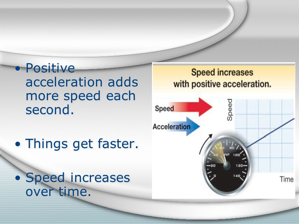 Positive acceleration adds more speed each second.