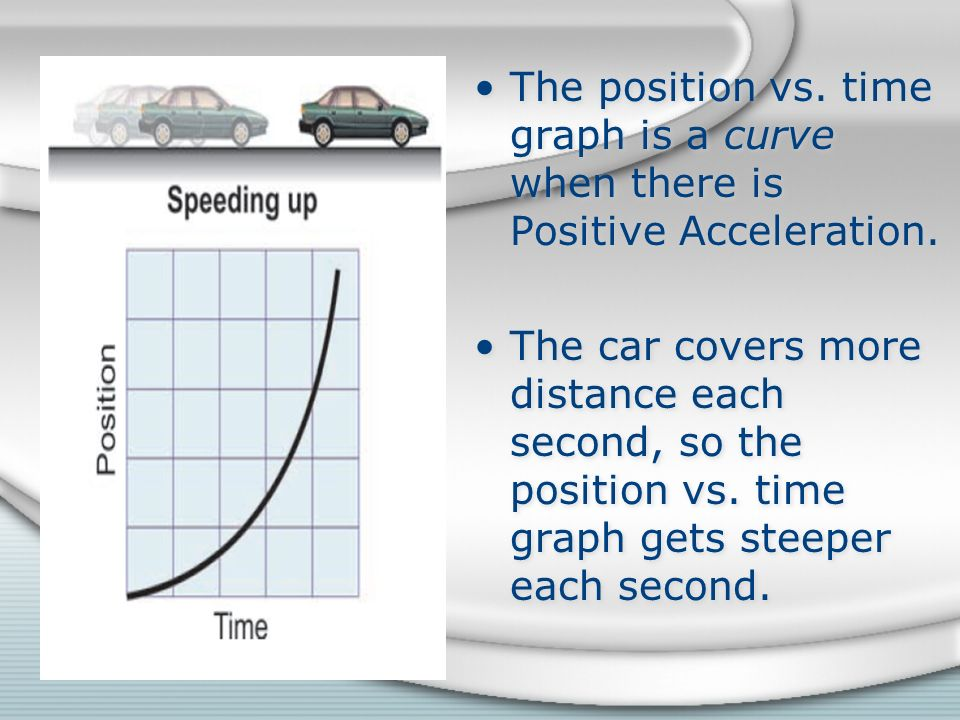 The position vs. time graph is a curve when there is Positive Acceleration.