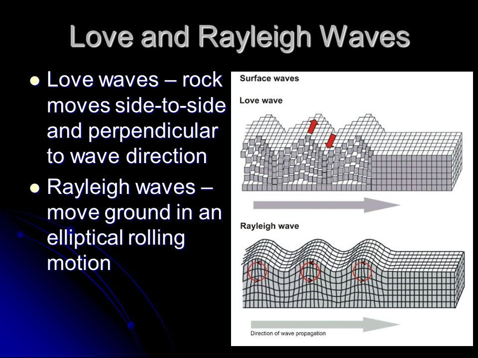 Love and Rayleigh Waves