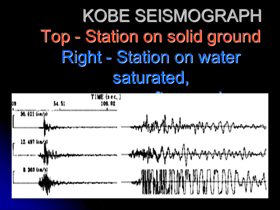 KOBE SEISMOGRAPH Top - Station on solid ground Right - Station on water saturated, soft ground