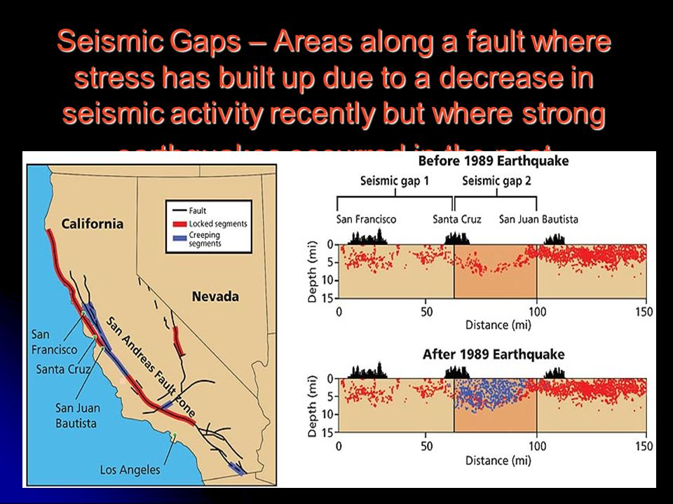 Seismic Gaps – Areas along a fault where stress has built up due to a decrease in seismic activity recently but where strong earthquakes occurred in the past