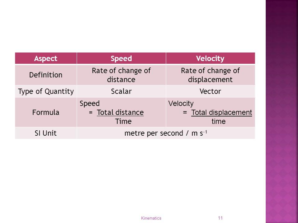 kinematics speed  velocity and acceleration