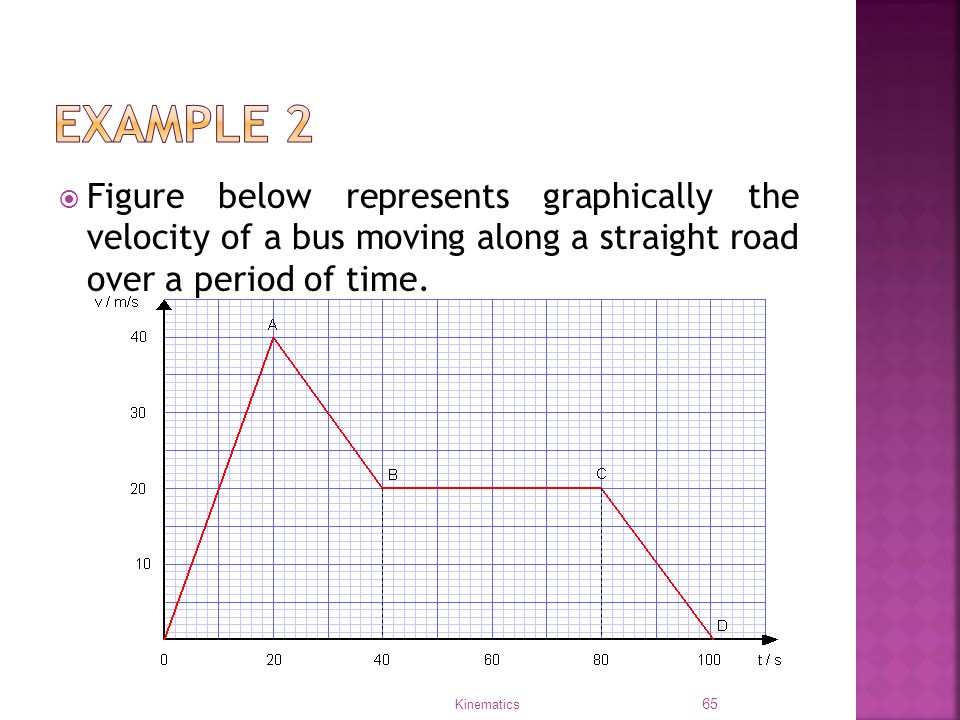 kinematics and graph In class reminders from plotting v-t graphs activity kinematics graphs hints about making a different kind of kinematic graph when you have one.