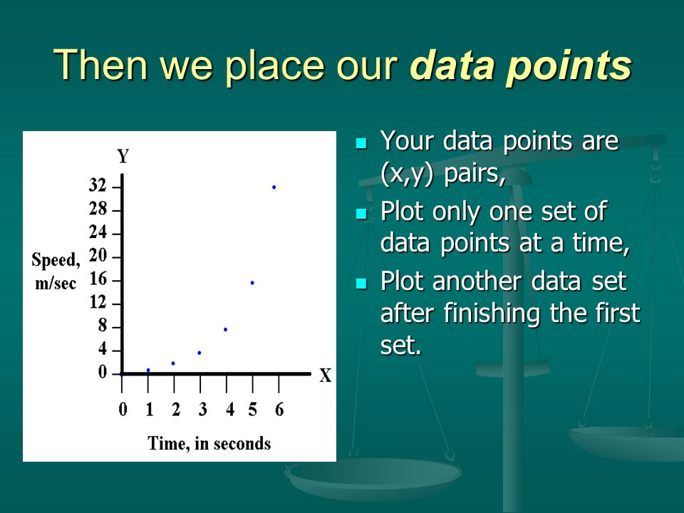Then we place our data points