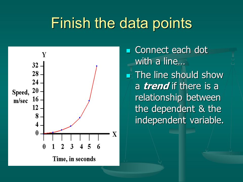 Finish the data points Connect each dot with a line…