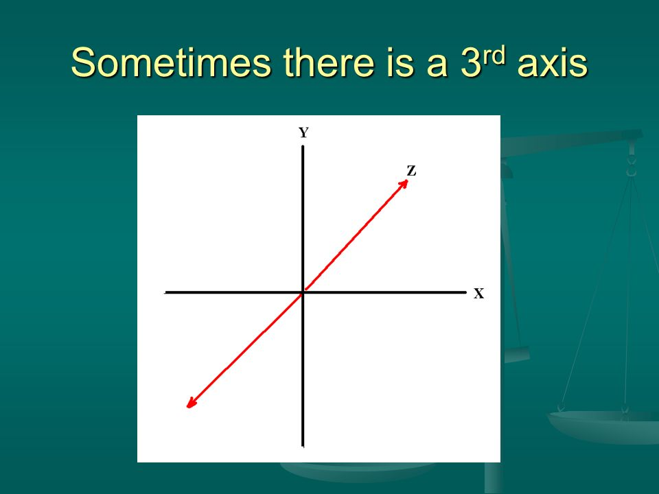 Sometimes there is a 3rd axis