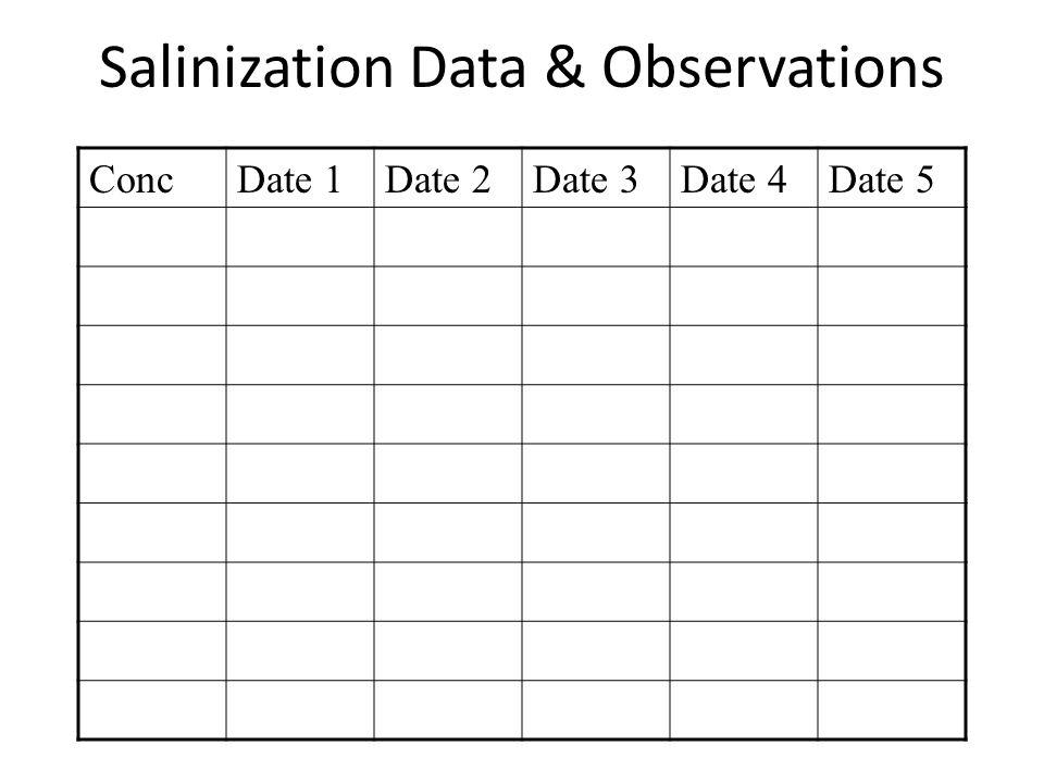 Salinization Data & Observations