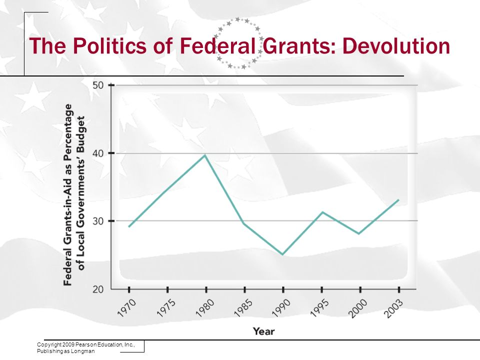 The Politics of Federal Grants: Devolution