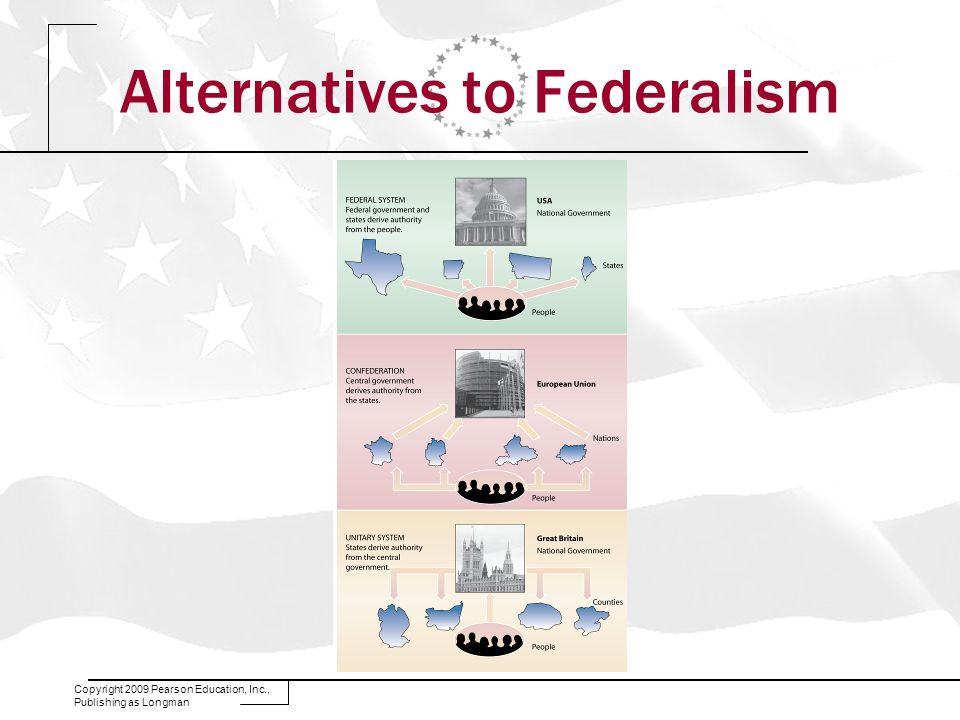 Alternatives to Federalism