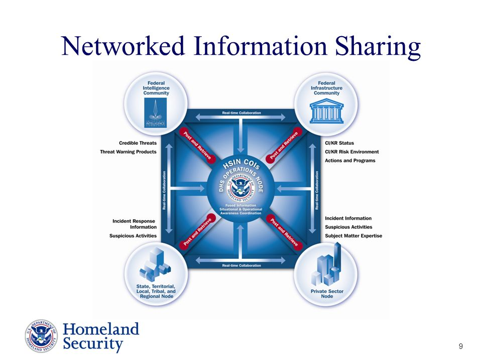 Networked Information Sharing