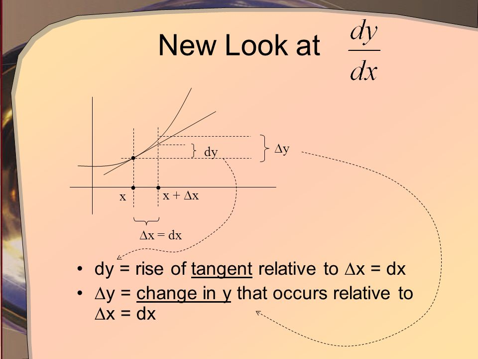 New Look at dy = rise of tangent relative to x = dx